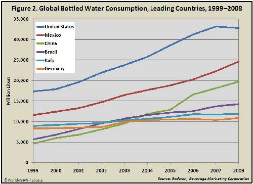 Bottled Water Consumption Growth Slows
